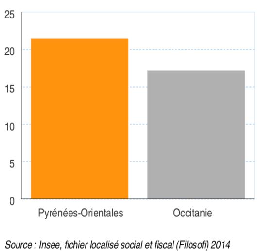Taux de pauvreté en 2014 (en %)