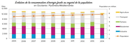 Évolution de la consommation d'énergie finale au regard de la population de 2005 à 2014