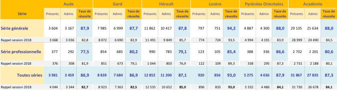 Académie de Montpellier - Les résultats au Diplôme National du Brevet - session de juin 2019
