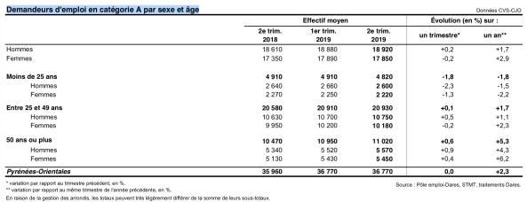 Demandeurs d'emploi en catégorie A par sexe et âge - Pyrénées-Orientales