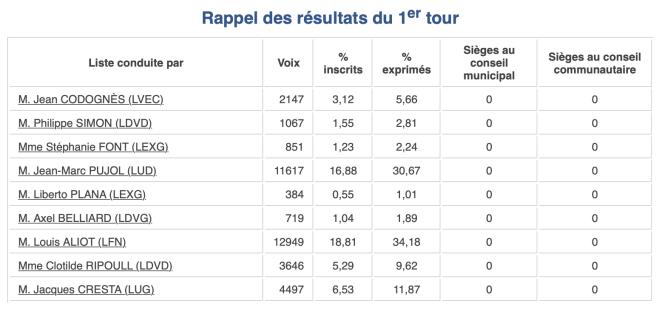 Résultats du 1er tour des municipales 2014 à Perpignan