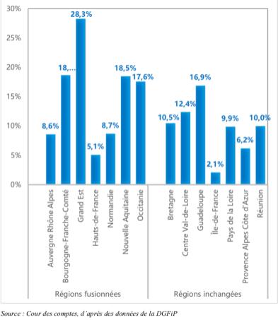 Evolution du régime indemnitaire des agents titulaires des régions entre 2017 et 2018