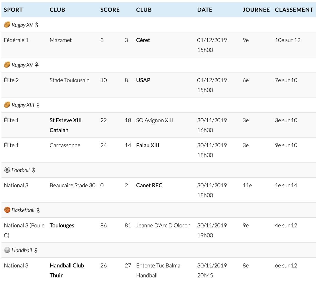 Résultats semaine 48