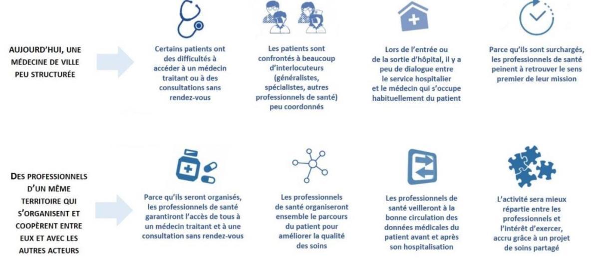 Constat accès aux soins