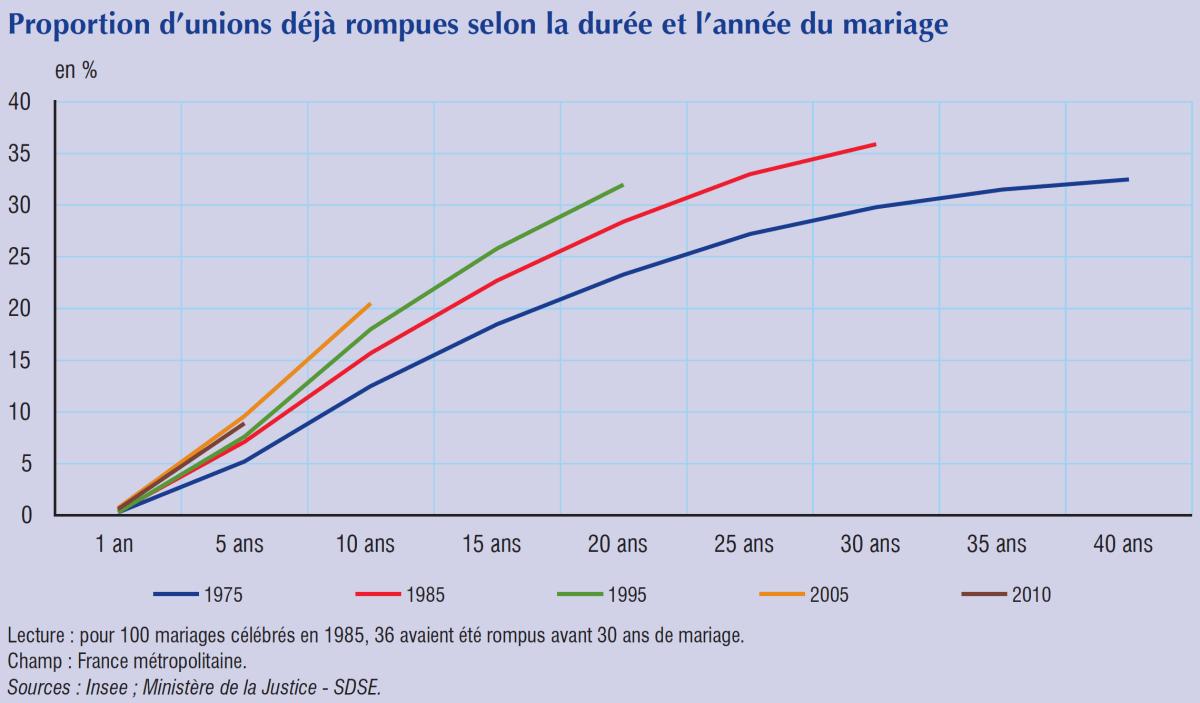 Proportion d'unions déjà rompues selon la durée et l'année du mariage