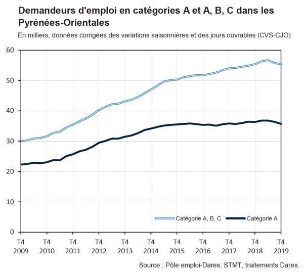 Demandeurs d'emploi dans les Pyrénées-Orientales 4e Trimestre 2019