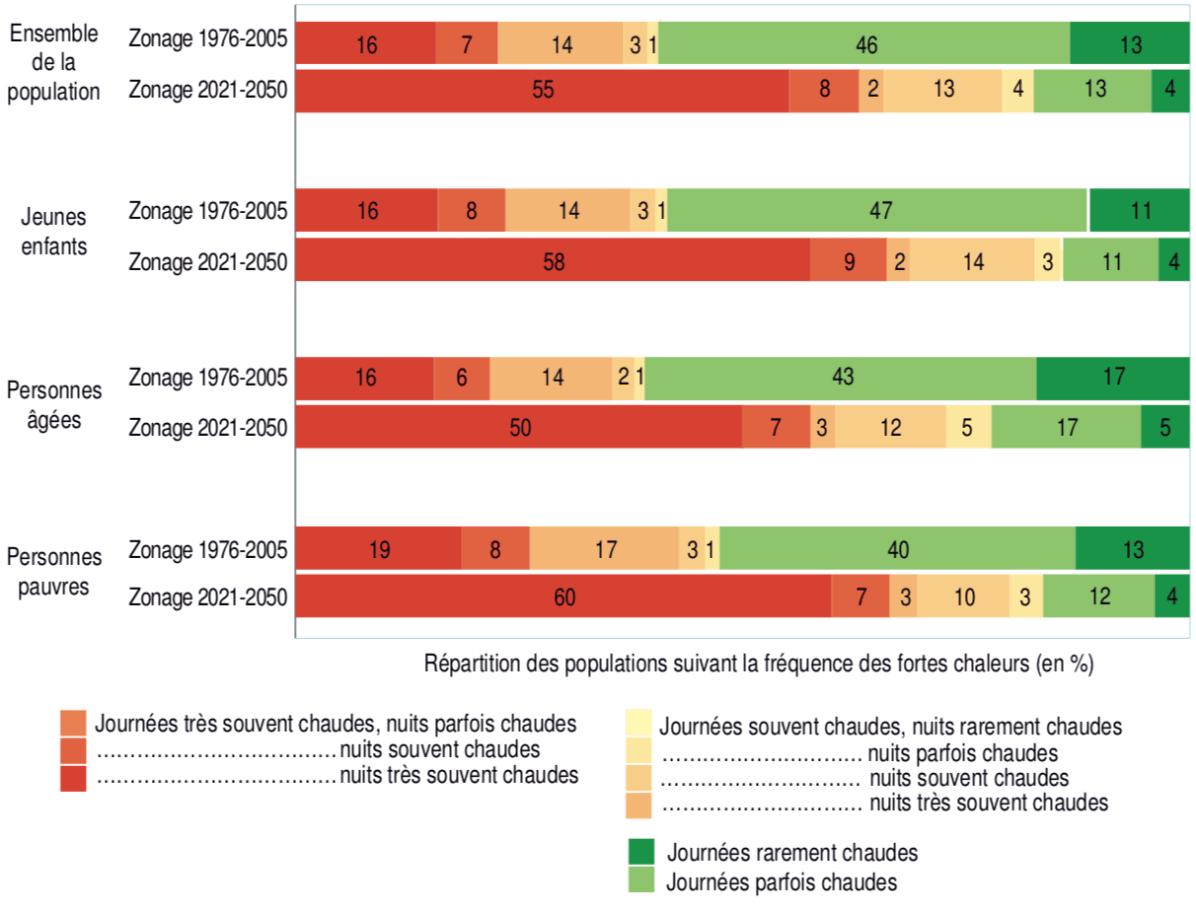Répartition de la population et des sous-populations vulnérables en 2017 suivant la zone climatique du territoire de résidence