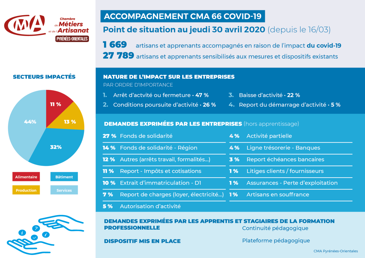 200430-covid19_infographie-CMA66