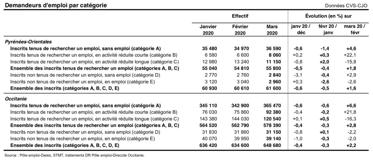 Pyrénées-Orientales- Chômage trim 1