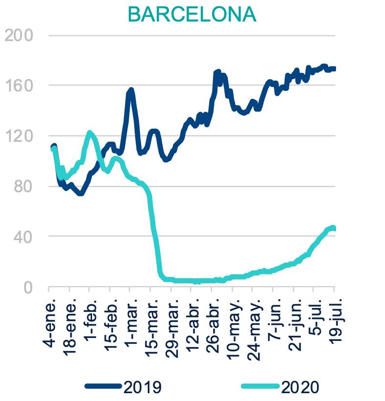 Dépense moyenne par CB étrangère à Barcelone - Credit BBVA Research