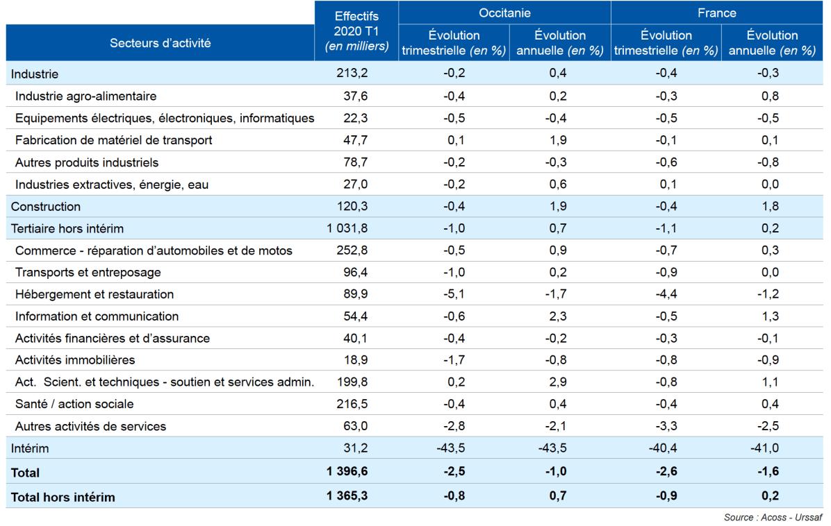 Evolution des efectifs salariés par secteur d'activité - Source Acoss - Urssaf
