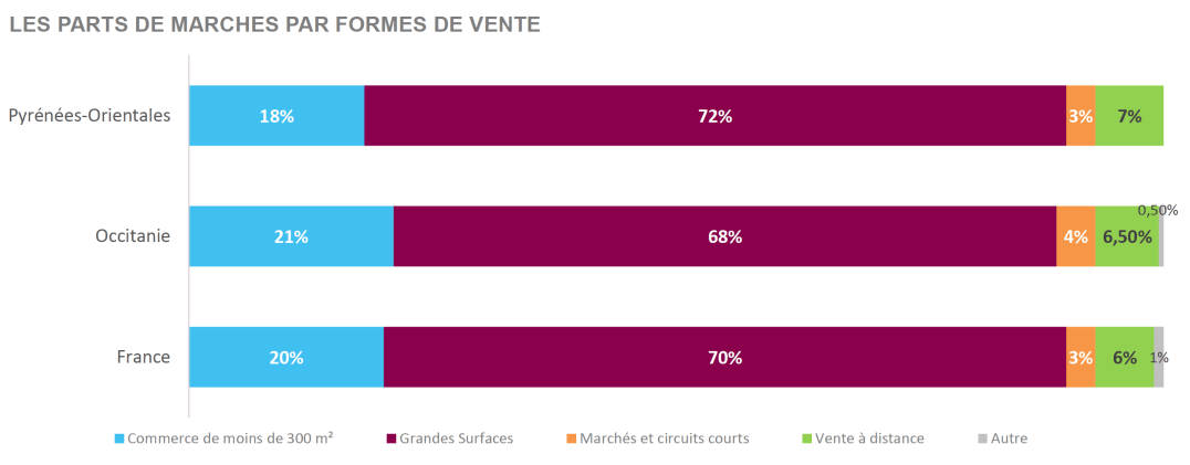 Les parts de marché par formes de vente - Consommation ménages Pyrénées-Orientales ©️ CCI des P.O.