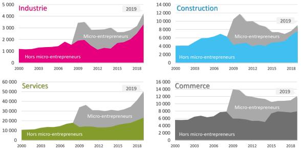 Création d'entreprises en données brutes depuis 2000 en Occitanie - Source CCI d'Occitanie