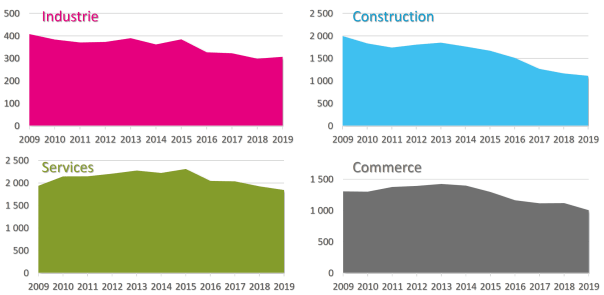 Les défaillances d'entreprises en Occitanie de 2009 à 2019 - Source Altarès