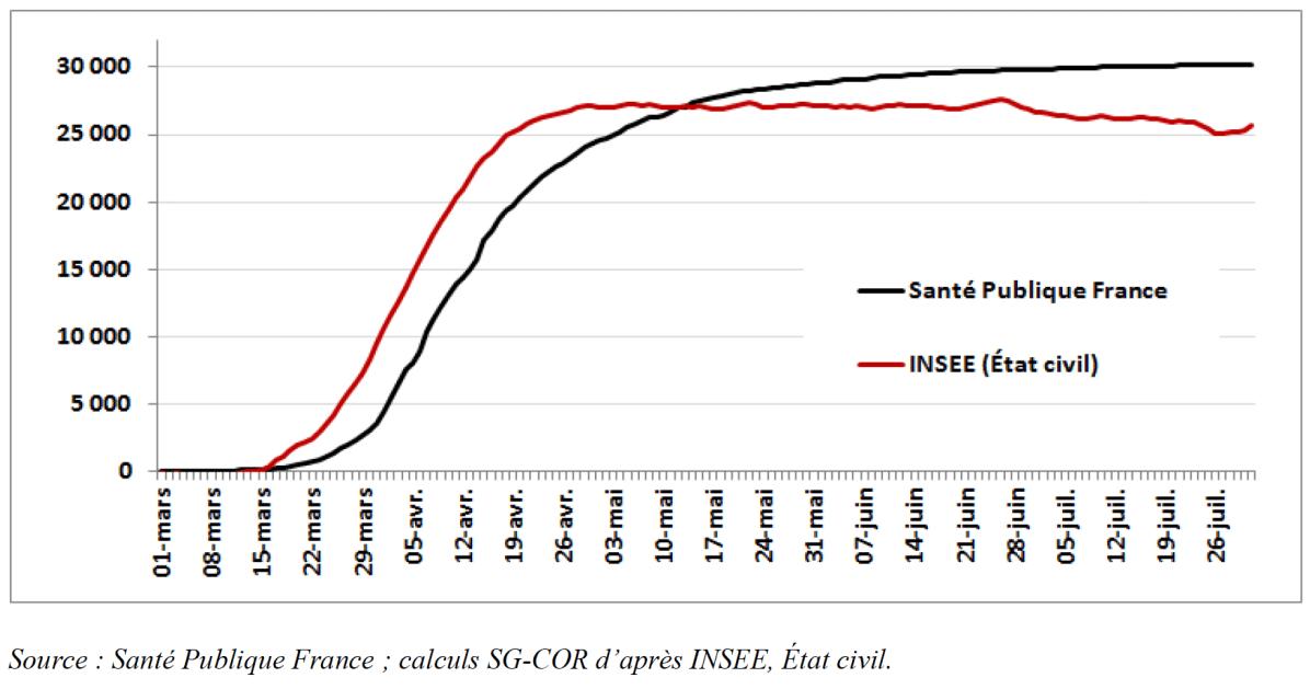 Cumul des décès comptabilisés par Santé Publique France et estimés d'après les données de l'INSEE (période du 1er mars au 31 juillet 2020)