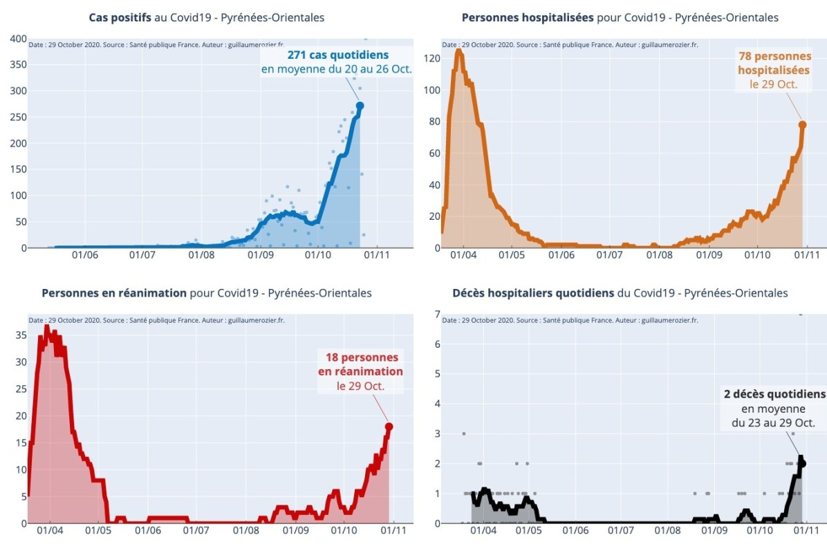 Tableau de bord de la situation Covid dans les Pyrénées-Orientales - Source Covid-Tracker