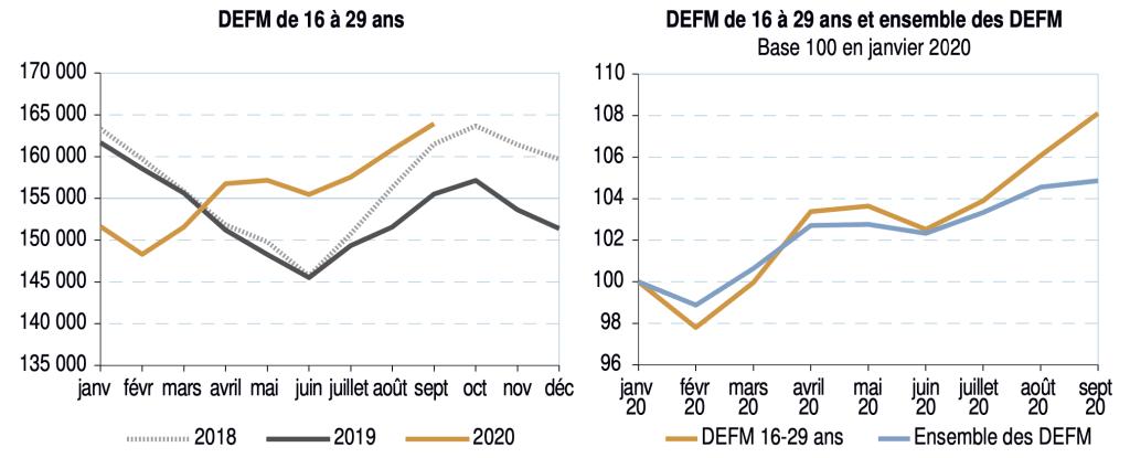 Évolution du nombre de demandeurs d'emploi inscrits en fin de mois (DEFM) de catégories A, B et C en Occitanie © Pôle emploi, données brutes en fin de mois