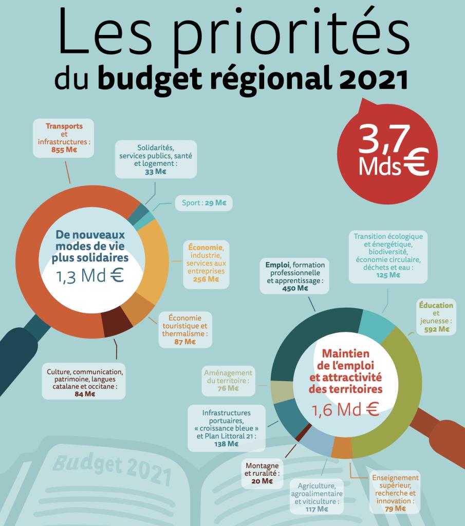 Les priorités du budget régional 2021