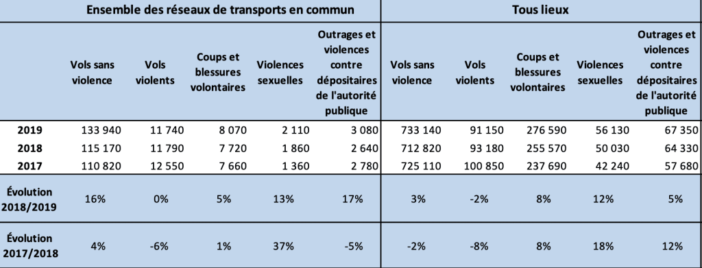 Vols et violences commis dans les transports en commun en 2017, 2018 et 2019 en France © SSMSI, base des crimes et délits dans les transports en commun et base des victimes de crimes et délits.
