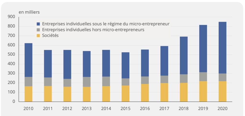 Nombre de créations d'entreprises depuis 2010 - Source Source : Insee, répertoire des entreprises et des établissements (Sirene).