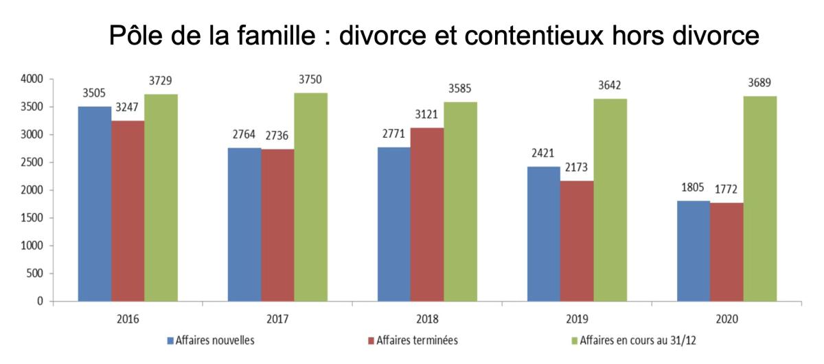 Pôle de la famille : divorce et contentieux hors divorce