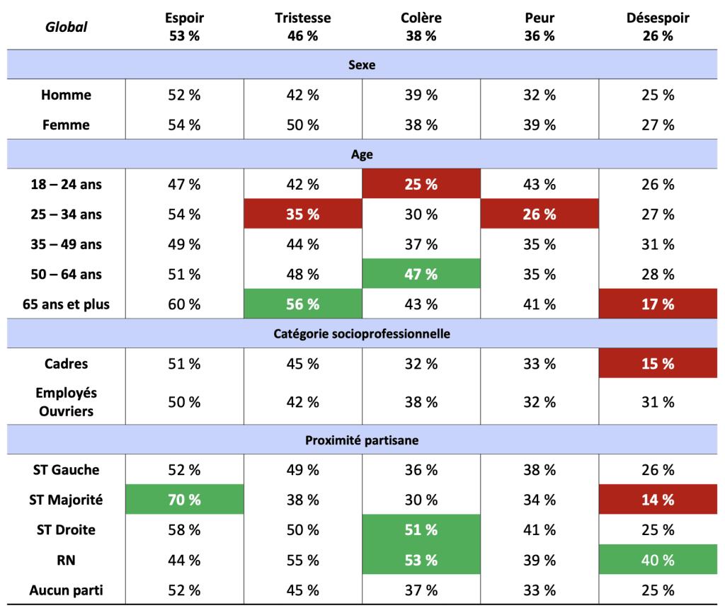 Les cinq émotions en tête selon le profil socio-démographique et la proximité partisane © Fondation Jean Jaurès