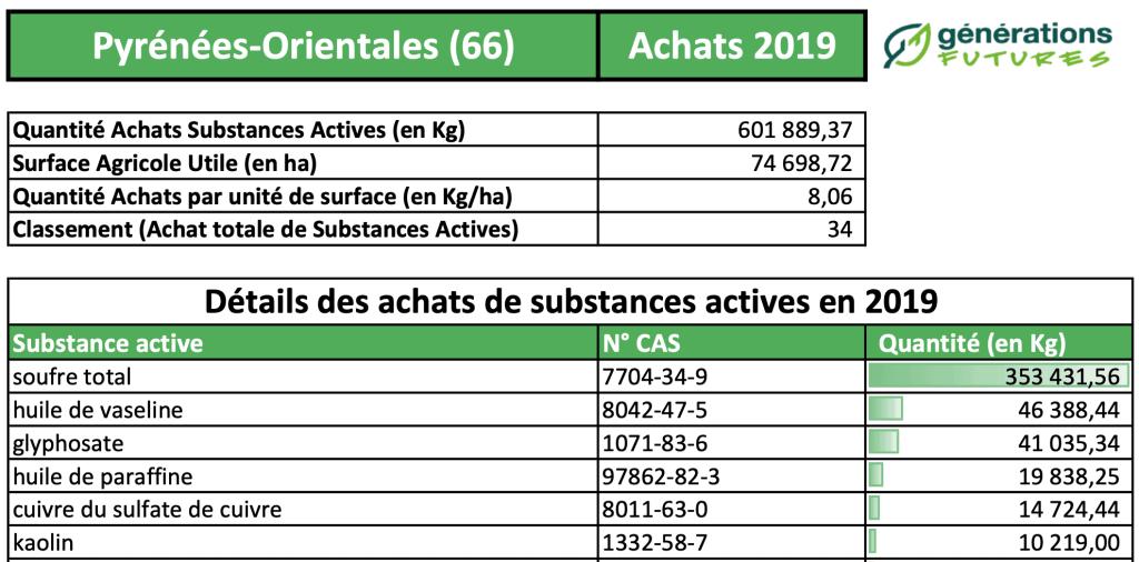 Détails des achats de substances actives en 2019 © Générations Futures