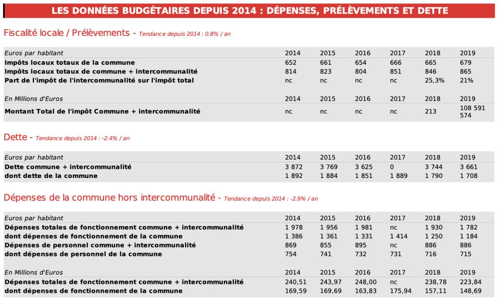 Perpignan - Les données budgétaires depuis 2014 : dépenses, prélèvements et dette © Argus des communes