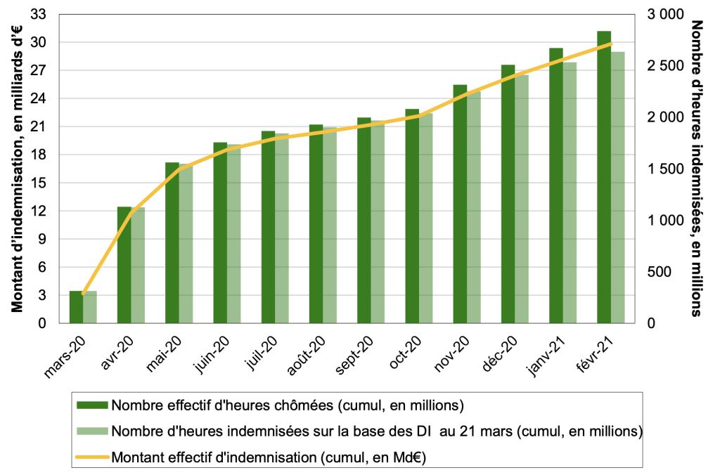 Effectifs concernés, heures chômées et montants indemnisés au titre de l'activité partielle sur les mois de mars 2020 à février 2021 (en cumulé, depuis mars 2020)