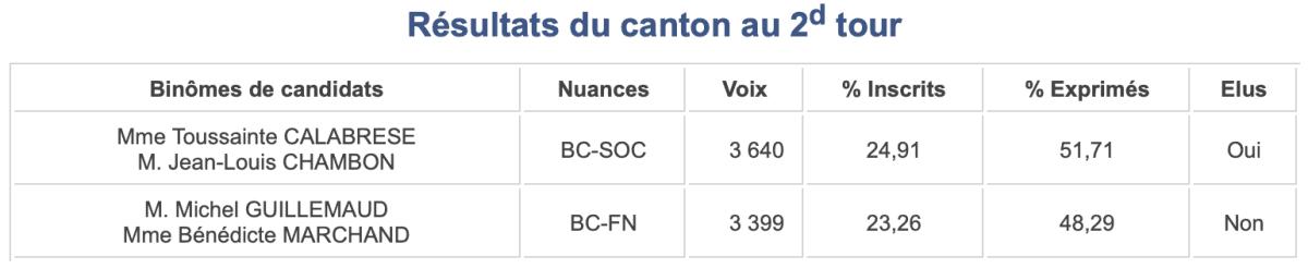 Pyrénées-Orientales- Election de 2015 - Canton 10