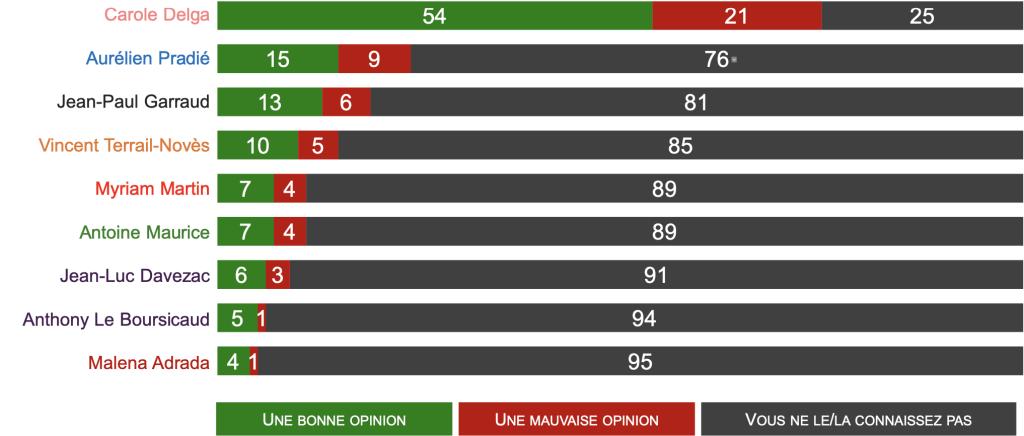 Opinion à l'égard des candidats - Sondage Ipsos/Storia pour France bleu et France 3