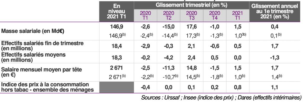 Masse salariale et effectifs salariés du secteur privé au quatrième trimestre 2020.