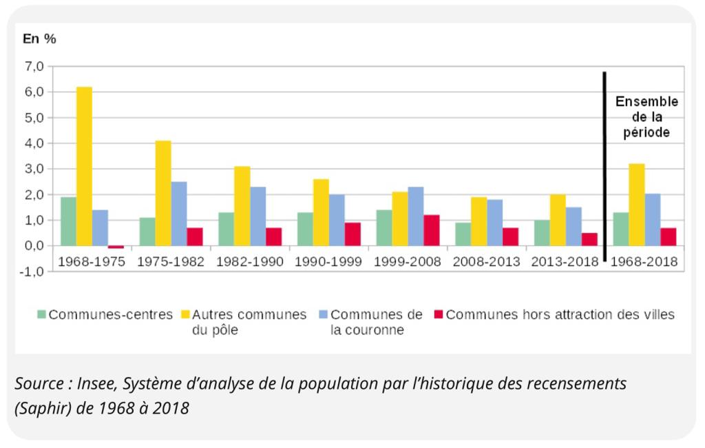 Évolution annuelle moyenne du nombre de résidences principales en Occitanie entre 1968 et 2018 par type d'espace