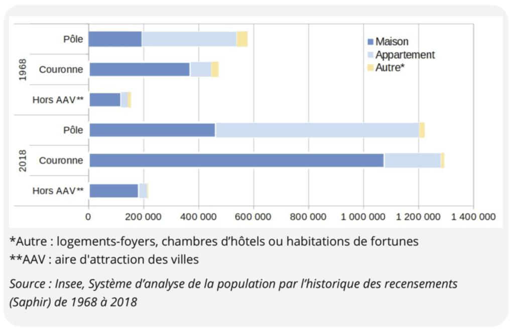 Parc des résidences principales selon le type d'espace en 1968 et 2018 en Occitanie