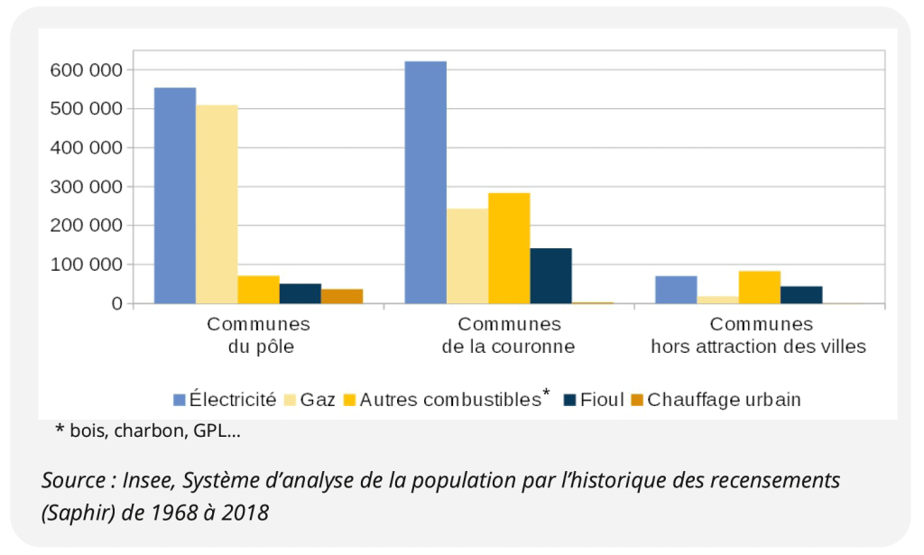 Modes de chauffage des résidences principales par type d'espace en Occitanie en 2018.