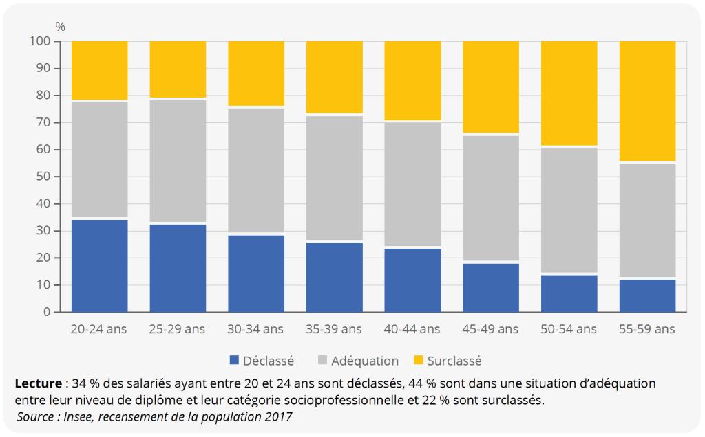Répartition des salariés par tranche d'âge, selon la correspondance entre leur niveau de diplôme et leur catégorie socioprofessionnelle en 2017 en Occitanie.