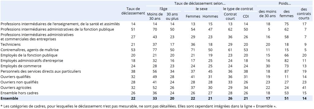 Caractéristiques des salariés déclassés selon leur catégorie socio-professionnelle* (en %).