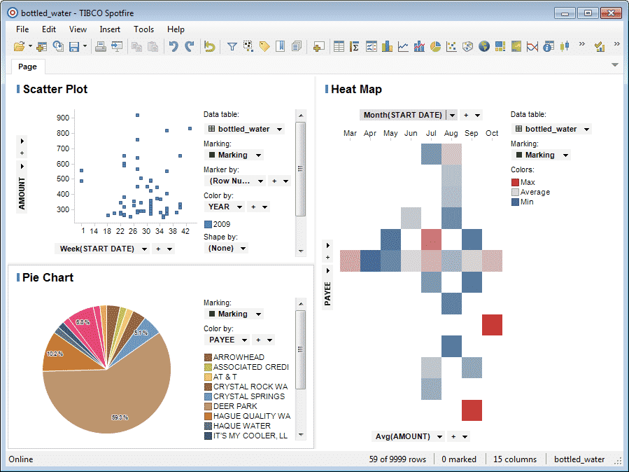 TIBCO Spotfire | Using Business Intelligent tool for