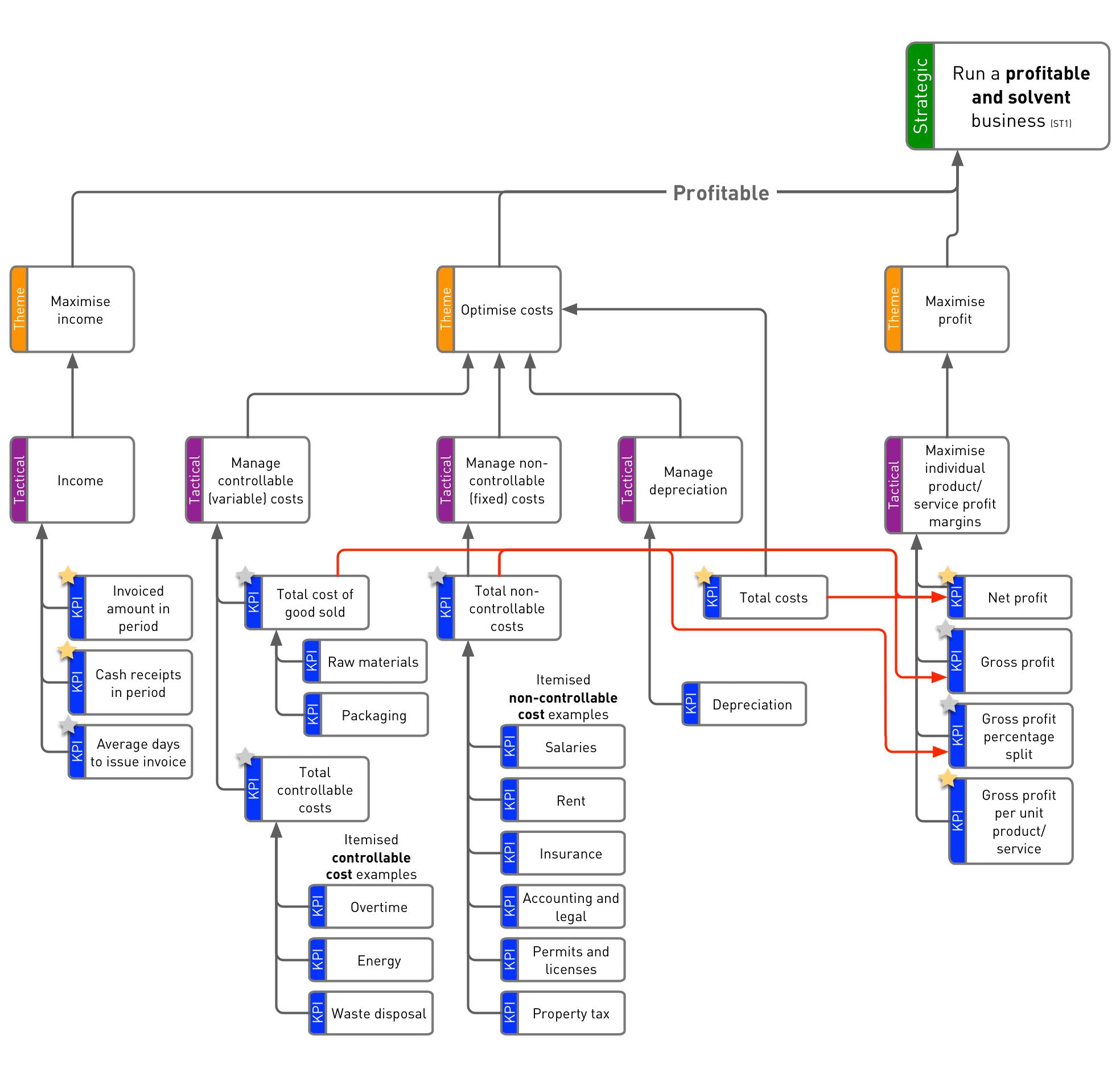 Financial KPI Tree - Profit branches - v2