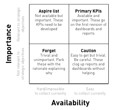 too many kpis - descriptive kpi triage matrix