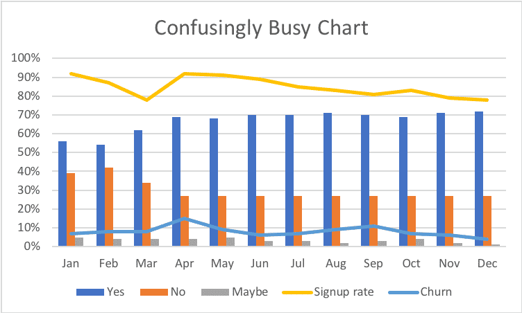 Confusingly busy chart - too much data on it