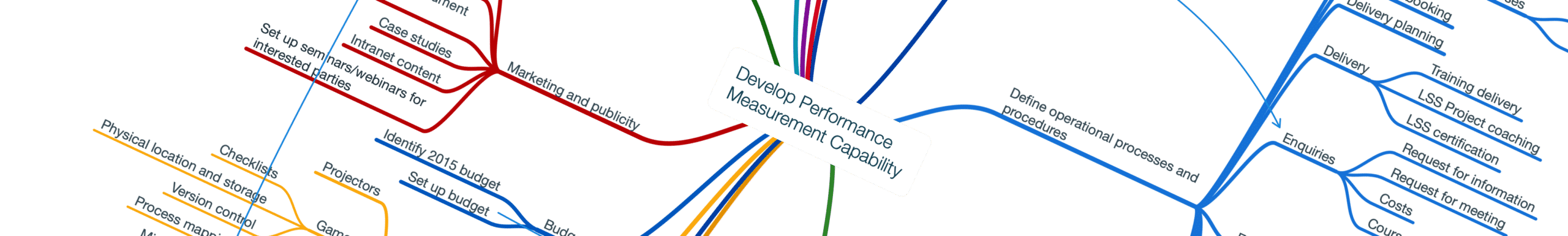 Measurement Capability Mindmap
