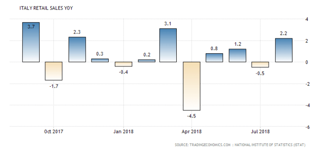 italy retail sales annual