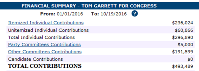 Who's funding Tom Garrett's campaign?