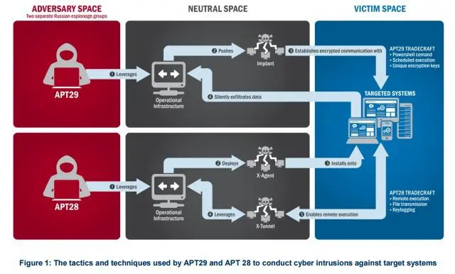 Figure 1: The tactics and techniques used by APT29 and APT 28 to conduct cyber intrusions against target systems