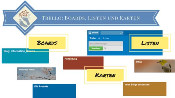 Planungstool Trello: Von Boards, Listen, Karten: Eine Anleitung Schritt für Schritt