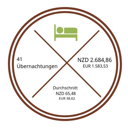 Darstellung Kosten Übernachtungen {46 Tage Roadtrip durch Neuseeland mit dem Bus}