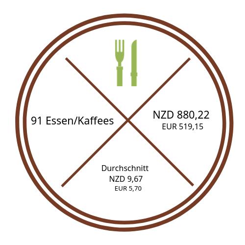 Darstellung Kosten Restaurants/Cafés {46 Tage Roadtrip durch Neuseeland mit dem Bus}