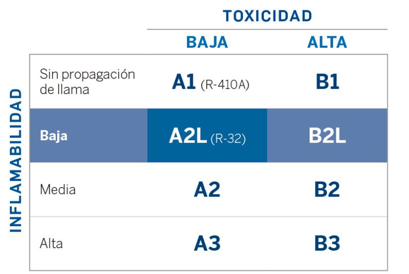 Toxicidad r32