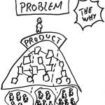 productleadership